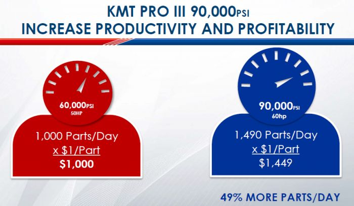 KMT Streamline Pro Advantage - Cut more parts per day