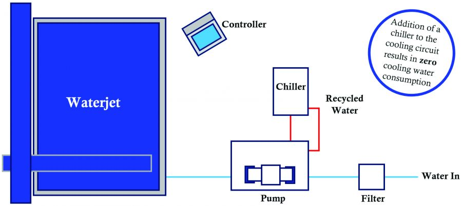 typical chiller installation img