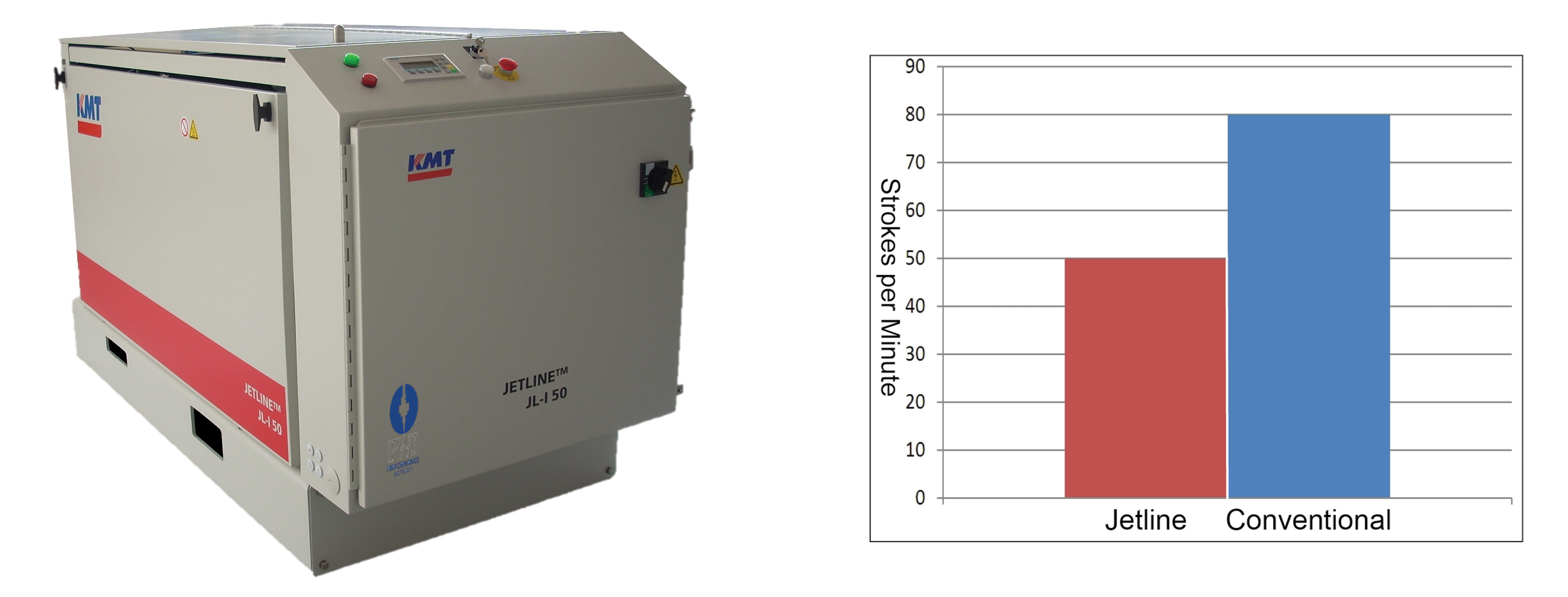 KMT Jetline Pump Comparison